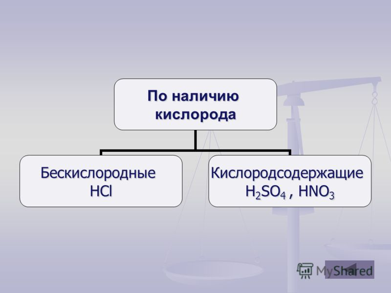 По наличию кислорода БескислородныеHClКислородсодержащие H2SO4, HNO3