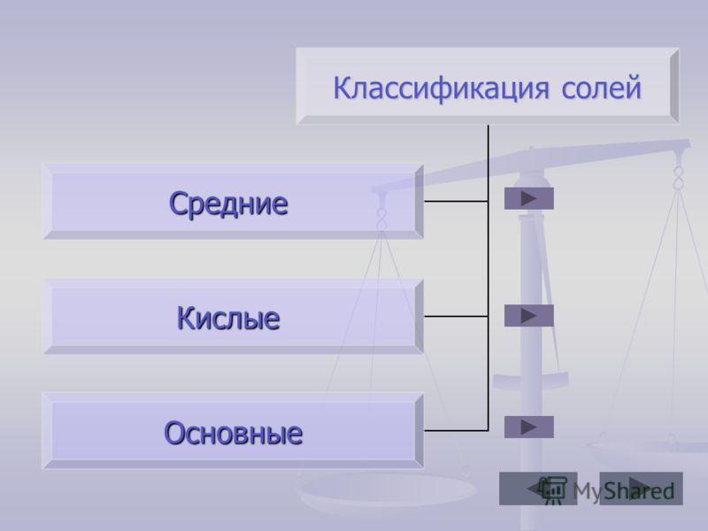 Классификация солей Средние Кислые Основные