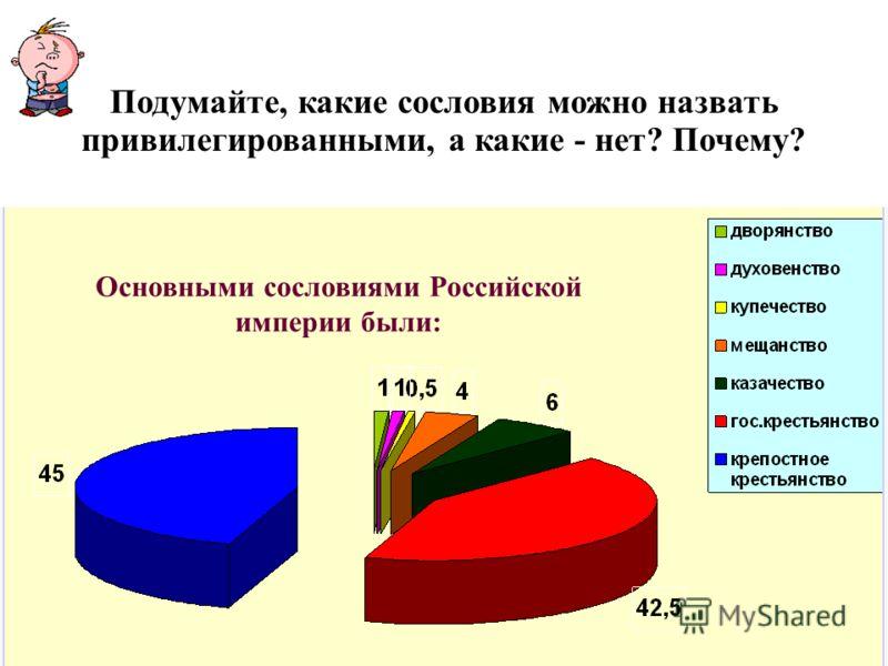 Характерной чертой российского общество было сохранение разветвленного сословного строя. Сословный строй Подумайте, какие сословия можно назвать привилегированными, а какие - нет? Почему? Основными сословиями Российской империи были: