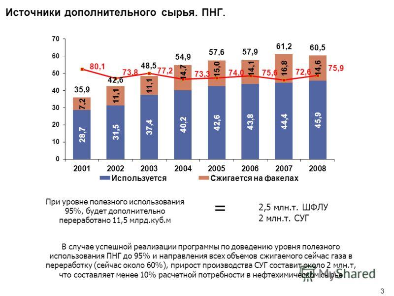2 Производство и потребление нефтехимического сырья в России 12 8,6 2005 10 2009 11,1 08 10,6 07 9,8 06 9,2 Производство СУГ, млн.тонн Рост спроса на пластики Млн.тонн 15202010203025 х4,5 Дополнительная потребность в сырье (СУГ, этан и нафта) Млн.тон