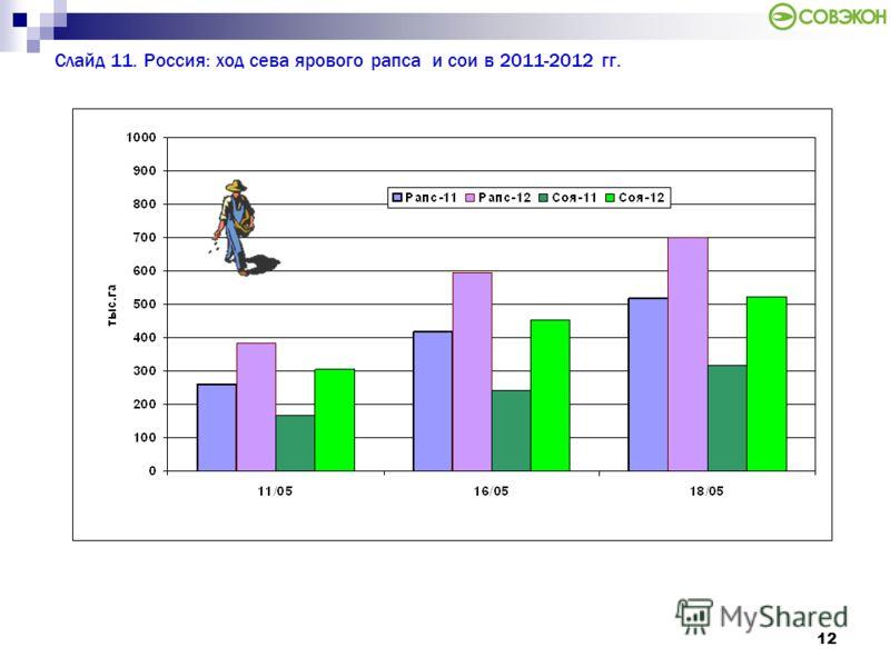 12 Слайд 11. Россия: ход сева ярового рапса и сои в 2011-2012 гг.
