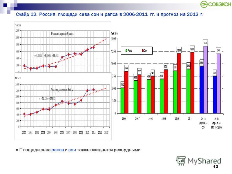 13 Слайд 12. Россия: площади сева сои и рапса в 2006-2011 гг. и прогноз на 2012 г. Площади сева рапса и сои также ожидается рекордными.
