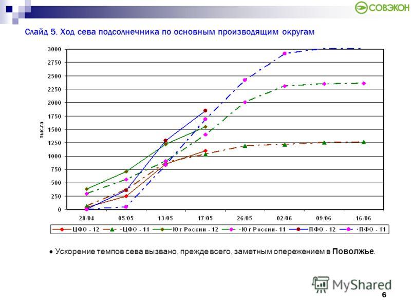 6 Слайд 5. Ход сева подсолнечника по основным производящим округам Ускорение темпов сева вызвано, прежде всего, заметным опережением в Поволжье.
