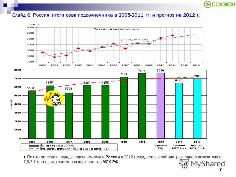 7 Слайд 6. Россия: итоги сева подсолнечника в 2005-2011 гг. и прогноз на 2012 г. По итогам сева площадь подсолнечника в России в 2012 г. ожидается в районе рекордного показателя в 7,6-7,7 млн.га, что заметно выше прогноза МСХ РФ.