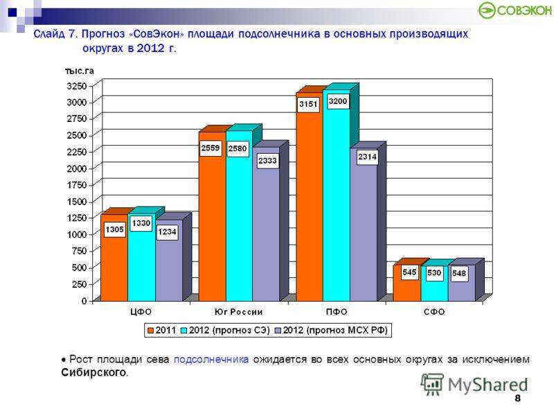 8 Слайд 7. Прогноз «СовЭкон» площади подсолнечника в основных производящих округах в 2012 г. Рост площади сева подсолнечника ожидается во всех основных округах за исключением Сибирского.