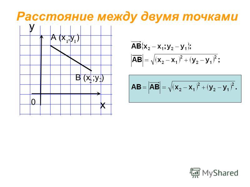 х у Расстояние между двумя точками 0 В (х ;у ) А (х ;у )