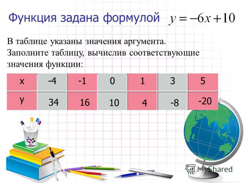 Функция задана формулой В таблице указаны значения аргумента. Заполните таблицу, вычислив соответствующие значения функции: х-5-3135 у -3 -5 -15 15 5 3
