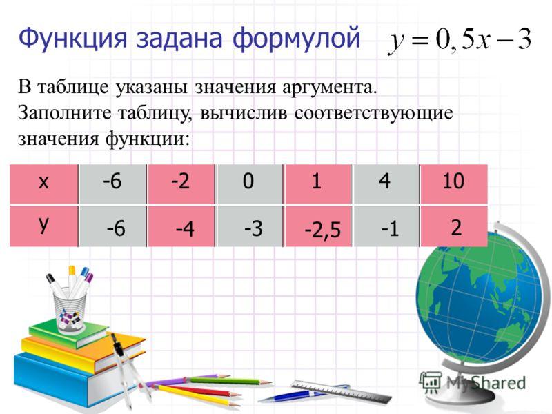 Функция задана формулой В таблице указаны значения аргумента. Заполните таблицу, вычислив соответствующие значения функции: х-40135 у 34 16 10 4 -8 -20
