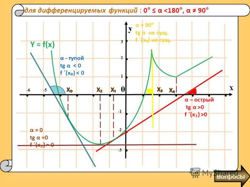 1. В чем состоит геометрический смысл производной ? 2. В любой ли точке графика можно провести касательную? Какая функция называется дифференцируемой в точке? 3. Касательная наклонена под тупым углом к положительному направлению оси ОХ. Следовательно