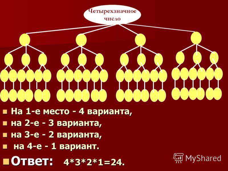 На 1-е место - 4 варианта, На 1-е место - 4 варианта, на 2-е - 3 варианта, на 2-е - 3 варианта, на 3-е - 2 варианта, на 3-е - 2 варианта, на 4-е - 1 вариант. на 4-е - 1 вариант. Ответ: 4*3*2*1=24. Ответ: 4*3*2*1=24. Четырехзначное число