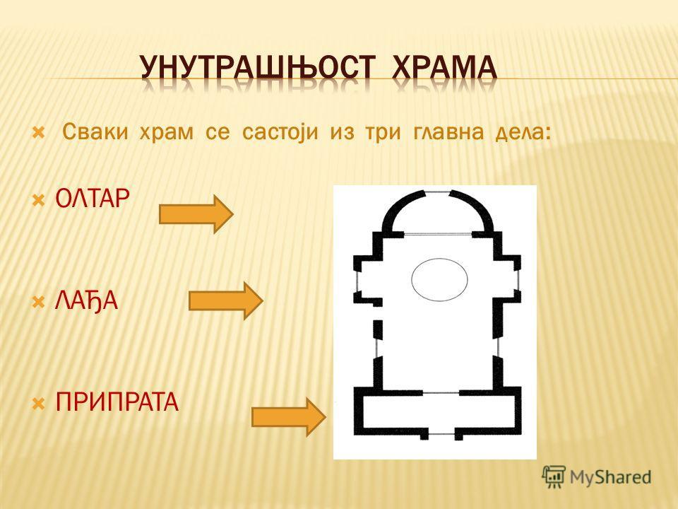 Сваки храм се састоји из три главна дела: ОЛТАР ЛАЂА ПРИПРАТА