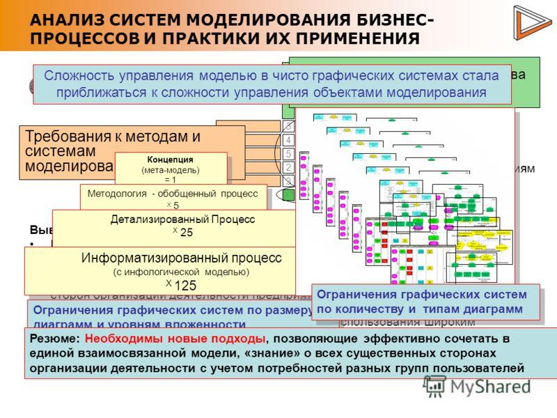 АНАЛИЗ СИСТЕМ МОДЕЛИРОВАНИЯ БИЗНЕС- ПРОЦЕССОВ И ПРАКТИКИ ИХ ПРИМЕНЕНИЯ 3 4 5 2 3 4 5 5 3 5 5 3 3 5 5 5 5 4 3 5 2 5 4 5 4 X4X1X2X3X5 Требования к методам и системам моделирования Существующие методы и средства моделирования Анализ соответствия системы