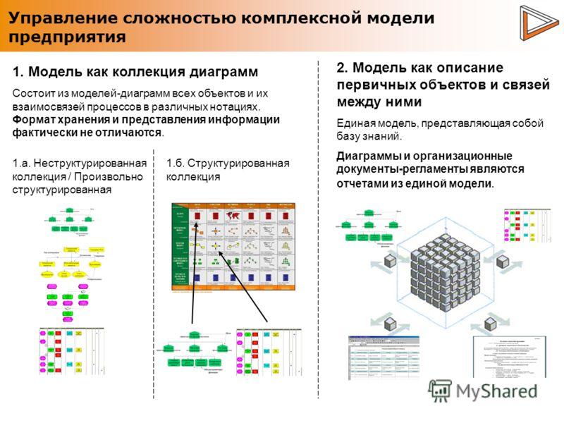 Управление сложностью комплексной модели предприятия 1. Модель как коллекция диаграмм Состоит из моделей-диаграмм всех объектов и их взаимосвязей процессов в различных нотациях. Формат хранения и представления информации фактически не отличаются. 1.а