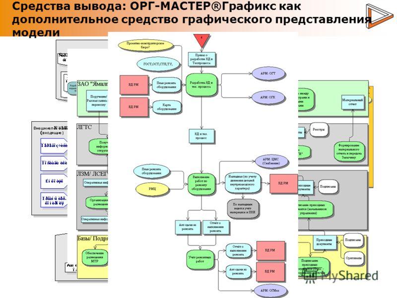 Средства вывода: ОРГ-МАСТЕР®Графикс как дополнительное средство графического представления модели