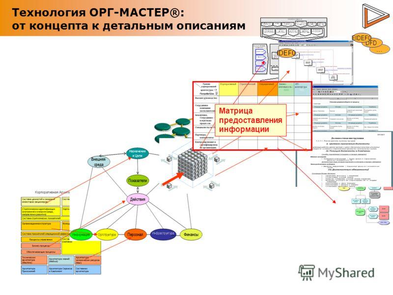 Технология ОРГ-МАСТЕР®: от концепта к детальным описаниям … DFD EIDEF0 IDEF0 Матрица предоставления информации