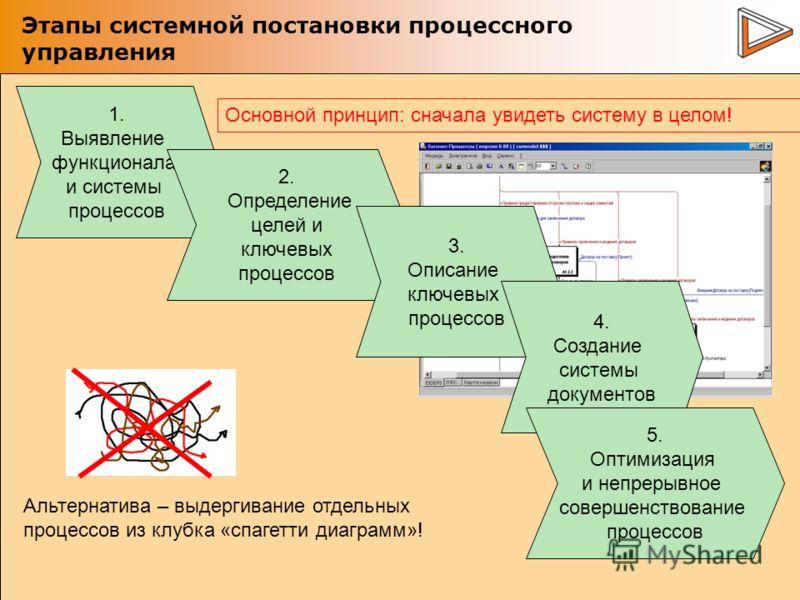 Этапы системной постановки процессного управления 1. Выявление функционала и системы процессов 2. Определение целей и ключевых процессов Основной принцип: сначала увидеть систему в целом! Альтернатива – выдергивание отдельных процессов из клубка «спа