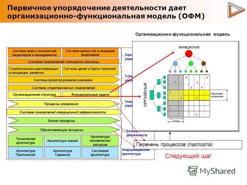 Первичное упорядочение деятельности дает организационно-функциональная модель (ОФМ) Перечень процессов (паспорта) Организационно-функциональная модель Следующий шаг