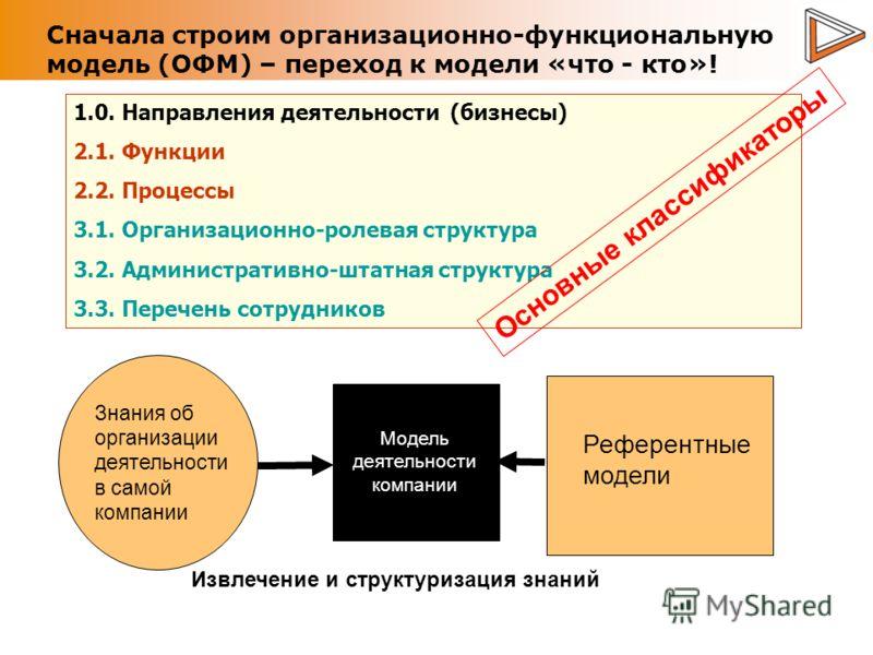 Сначала строим организационно-функциональную модель (ОФМ) – переход к модели «что - кто»! 1.0. Направления деятельности (бизнесы) 2.1. Функции 2.2. Процессы 3.1. Организационно-ролевая структура 3.2. Административно-штатная структура 3.3. Перечень со