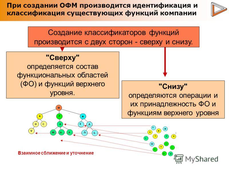 При создании ОФМ производится идентификация и классификация существующих функций компании Создание классификаторов функций производится с двух сторон - сверху и снизу.