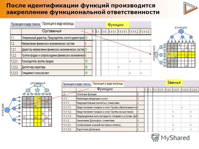 После идентификации функций производится закрепление функциональной ответственности ОРГЗВЕНЬЯ ФУНКЦИИ x x x x x x x x x x x ОРГЗВЕНЬЯ ФУНКЦИИ x x x x x x x x x x x Оргзвенья Функции Звенья Функции