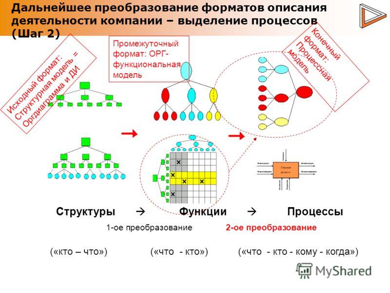 Дальнейшее преобразование форматов описания деятельности компании – выделение процессов (Шаг 2) Структуры Функции Процессы 1-ое преобразование 2-ое преобразование («кто – что») («что - кто») («что - кто - кому - когда») Конечный формат: Процессная мо
