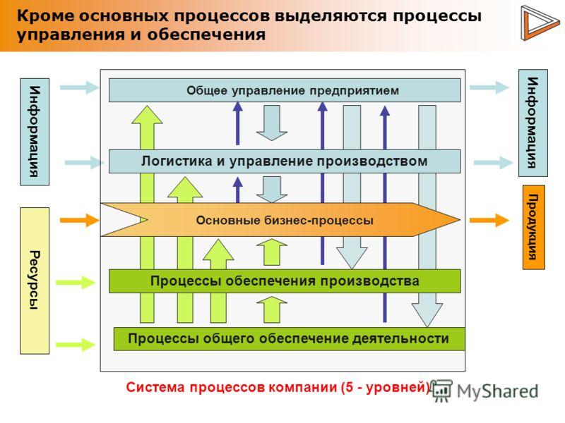 Кроме основных процессов выделяются процессы управления и обеспечения Основные бизнес-процессы Общее управление предприятием Процессы обеспечения производства Процессы общего обеспечение деятельности Логистика и управление производством Ресурсы Инфор