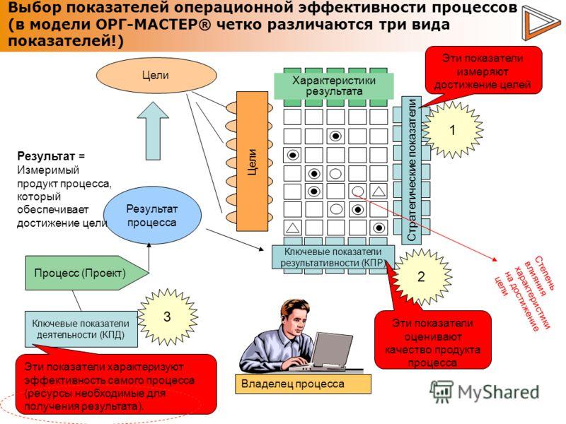 Цели Процесс (Проект) Ключевые показатели деятельности (КПД) Результат процесса Цель2 Цель3 Цель4 Цель1 Цель7 Цель5 Цель6 Цели Выбор показателей операционной эффективности процессов (в модели ОРГ-МАСТЕР® четко различаются три вида показателей!) Харак