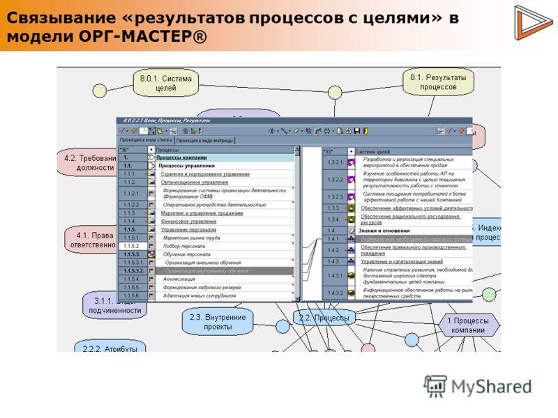 Связывание «результатов процессов с целями» в модели ОРГ-МАСТЕР®