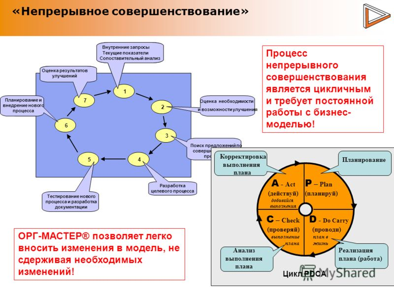 «Непрерывное совершенствование» 1 2 3 45 6 7 Unmet partner needs Performance measurements Benchmarking Identify improvement opportunities to reach estimated Design target practices Plan and implement new practices Review implementation and results 1