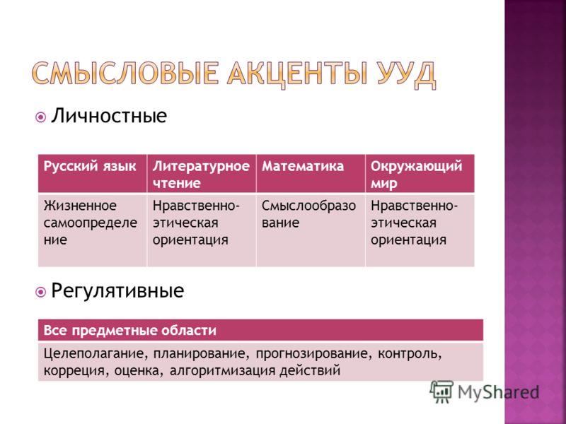 Личностные Регулятивные Русский языкЛитературное чтение МатематикаОкружающий мир Жизненное самоопределе ние Нравственно- этическая ориентация Смыслообразо вание Нравственно- этическая ориентация Все предметные области Целеполагание, планирование, про