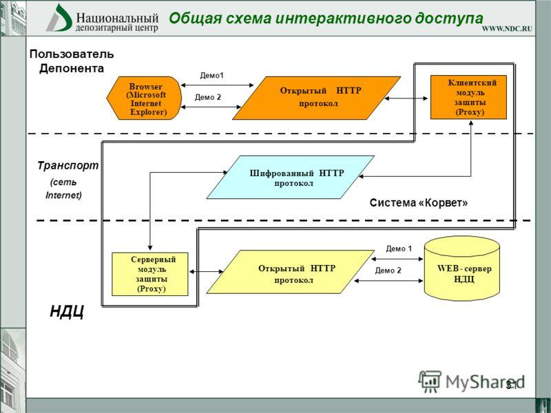 31 Общая схема интерактивного доступа Система «Корвет» Открытый НТТР протокол Клиентский модуль защиты (Proxy) Шифрованный НТТР протокол Серверный модуль защиты (Proxy) Открытый НТТР протокол Browser (Microsoft Internet Explorer) WEB-сервер НДЦ Польз