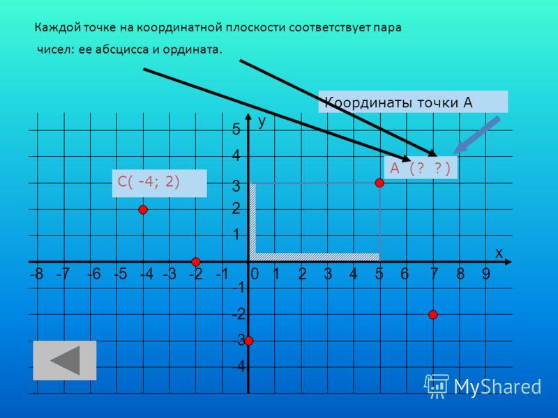 -8 -7 -6 -5 -4 -3 -2 -1 0 1 2 3 4 5 6 7 8 9 5 4 3 2 1 -2 -3 -4 х у А (5;3 )?? Координаты точки А Каждой точке на координатной плоскости соответствует пара чисел: ее абсцисса и ордината. С( ? ; ?)С( -4; 2)