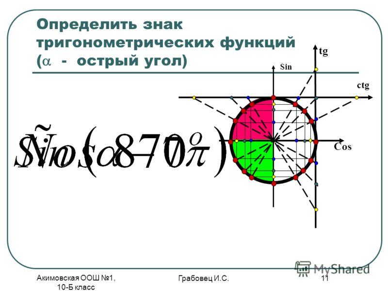 Акимовская ООШ 1, 10-Б класс Грабовец И.С. 11 Определить знак тригонометрических функций ( - oстрый угол) Cos Sin tg ctg