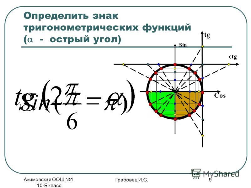 Акимовская ООШ 1, 10-Б класс Грабовец И.С. 9 Определить знак тригонометрических функций ( - oстрый угол) Cos Sin tg ctg