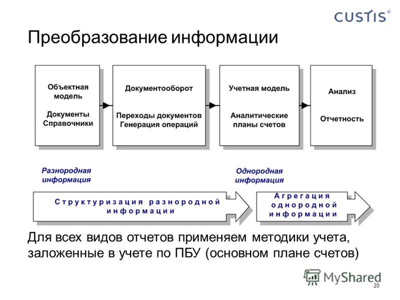 20 Преобразование информации Для всех видов отчетов применяем методики учета, заложенные в учете по ПБУ (основном плане счетов)