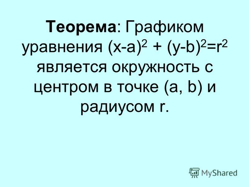 Теорема: Графиком уравнения (x-a) 2 + (y-b) 2 =r 2 является окружность с центром в точке (a, b) и радиусом r.