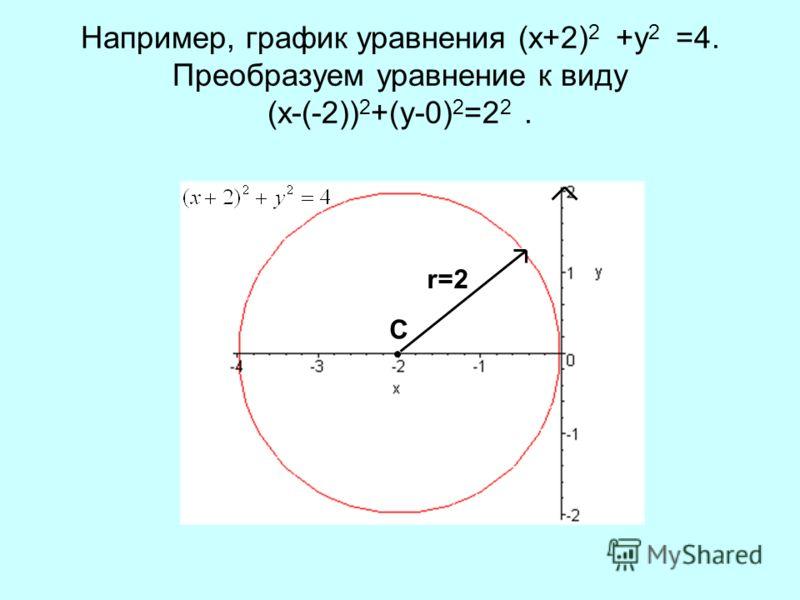 Например, график уравнения (x+2) 2 +y 2 =4. Преобразуем уравнение к виду (x-(-2)) 2 +(y-0) 2 =2 2. С r=2