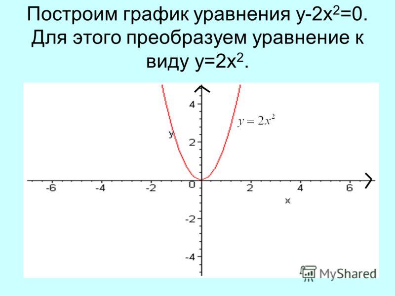 Построим график уравнения y-2x 2 =0. Для этого преобразуем уравнение к виду y=2x 2.