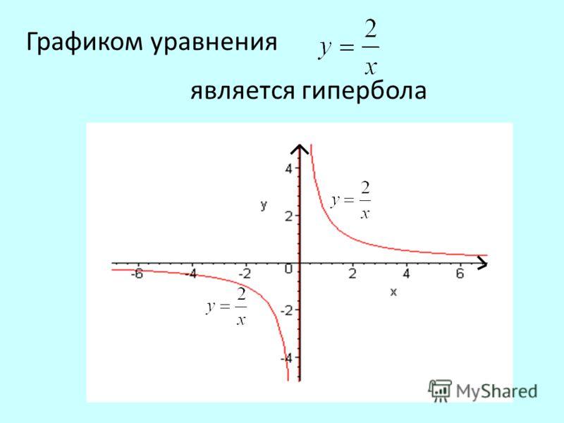 Графиком уравнения является гипербола
