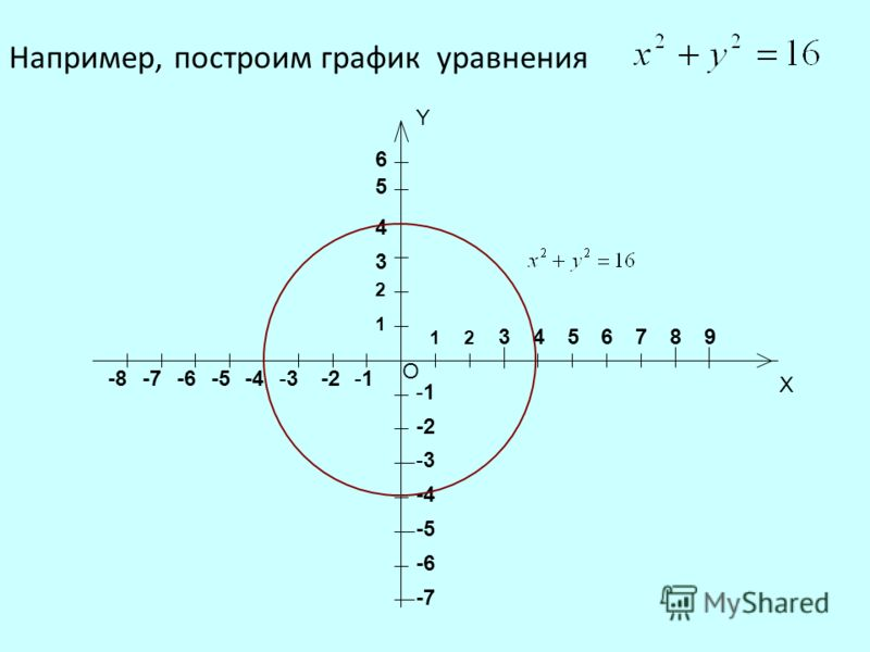 О Y X 1 2 2 1 3 3 4 4 5 5 6 6 789 -1 -1 -2 -3-3 -3-3 -4 -5 -6 -7 -8 Например, построим график уравнения