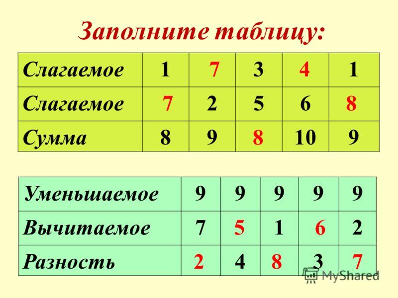Заполните таблицу: Слагаемое131 256 Сумма89109 8 Уменьшаемое99999 Вычитаемое712 Разность43 7 74 8 6 78 5 2