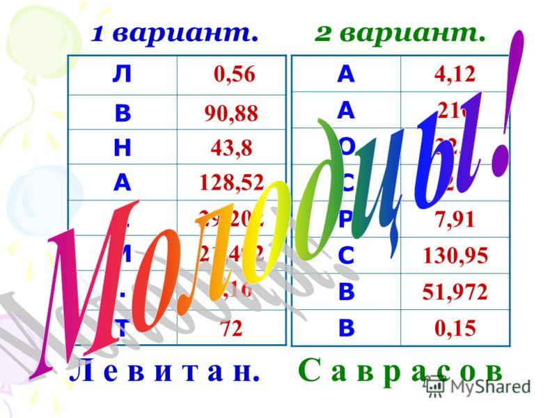 Л 0,56 В 90,88 Н 43,8 А 128,52 Е 29,202 И 21,492. 0,16 Т 72 А 4,12 А 216 О 32,7 С 26 Р 7,91 С 130,95 В 51,972 В 0,15 1 вариант.2 вариант. Л е в и т а н.С а в р а с о в