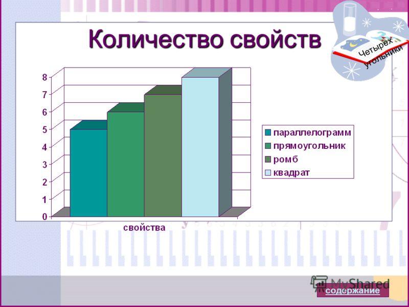 Количество свойств Четырех угольники содержание