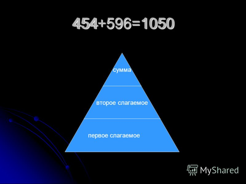 454+596=1050 сумма второе слагаемое первое слагаемое4545961050