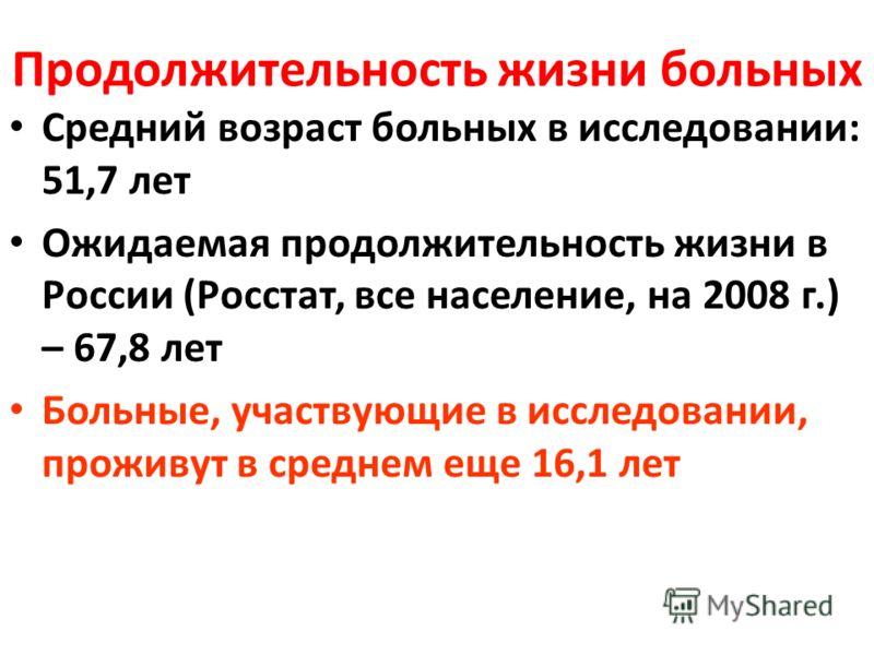 Продолжительность жизни больных Средний возраст больных в исследовании: 51,7 лет Ожидаемая продолжительность жизни в России (Росстат, все население, на 2008 г.) – 67,8 лет Больные, участвующие в исследовании, проживут в среднем еще 16,1 лет