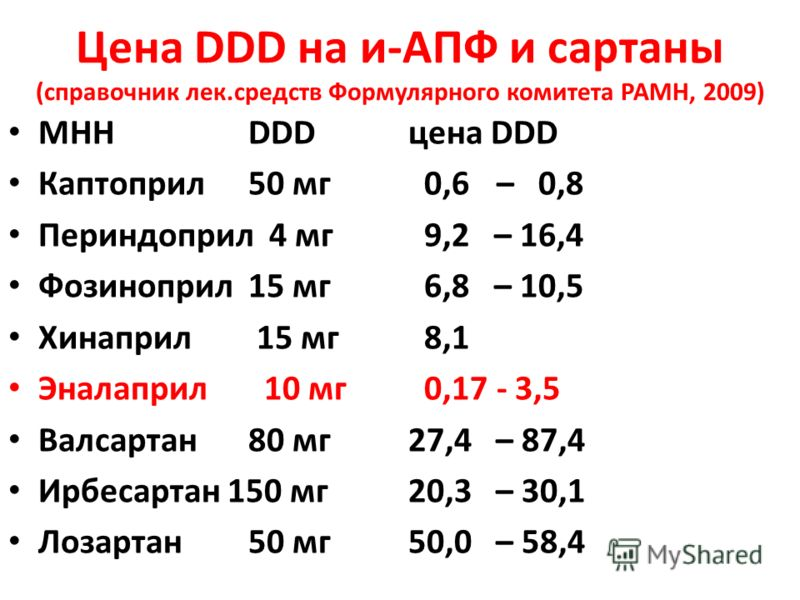 Цена DDD на и-АПФ и сартаны (справочник лек.средств Формулярного комитета РАМН, 2009) МННDDDцена DDD Каптоприл 50 мг 0,6 – 0,8 Периндоприл 4 мг 9,2 – 16,4 Фозиноприл15 мг 6,8 – 10,5 Хинаприл 15 мг 8,1 Эналаприл 10 мг 0,17 - 3,5 Валсартан80 мг27,4 – 8
