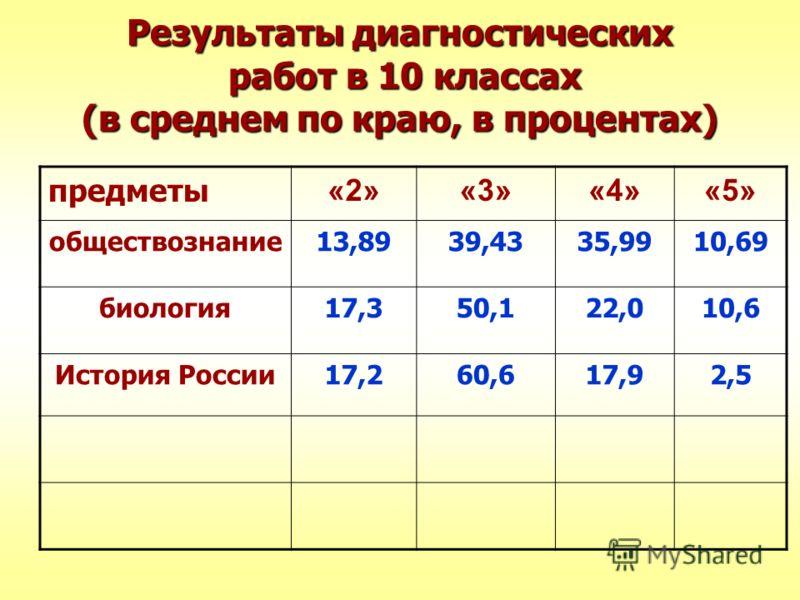 Результаты диагностических работ в 10 классах (в среднем по краю, в процентах) предметы «2»«3»«4»«5» обществознание13,8939,4335,9910,69 биология17,350,122,010,6 История России17,260,617,92,5