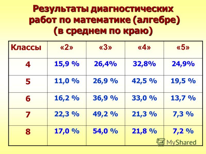 Результаты диагностических работ по математике (алгебре) (в среднем по краю) Классы «2»«3»«4»«5» 4 15,9 %26,4%32,8%24,9% 5 11,0 %26,9 %42,5 %19,5 % 6 16,2 %36,9 %33,0 %13,7 % 7 22,3 %49,2 %21,3 %7,3 % 8 17,0 %54,0 %21,8 %7,2 %