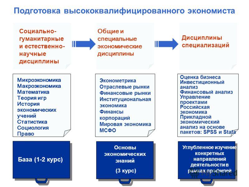 Подготовка высококвалифицированного экономиста 6 База (1-2 курс) Основы экономических знаний (3 курс) Углубленное изучение конкретных направлений деятельности в рамках профилей Социально- гуманитарные и естественно- научные дисциплины Общие и специал