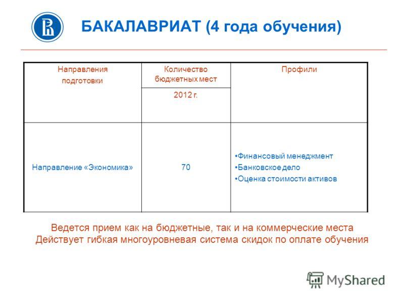 БАКАЛАВРИАТ (4 года обучения) Ведется прием как на бюджетные, так и на коммерческие места Действует гибкая многоуровневая система скидок по оплате обучения Направления подготовки Количество бюджетных мест Профили 2012 г. Направление «Экономика»70 Фин